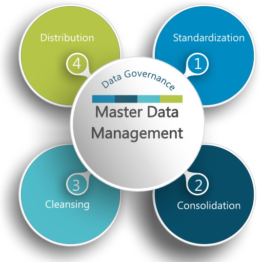 what is data management what are Of the data analysis, and the project's data management system needs to be able to provide accurate and timely answers an important principle in data management, at all levels and stages, is the full accounting for.